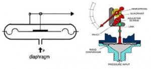 گیج فشاردیافراگمی - شرکت تجهیز آمیتیس کیان